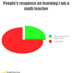 "Pie chart showing people's response to learning I am a maths teacher: 25% ""Wow you must be really smart"" 75% ""I hate math"""