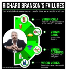 """Richard Branson's Failures: Virgin Cola, Virgin Cars, Virgin Clothing and Virgin Vodka"""