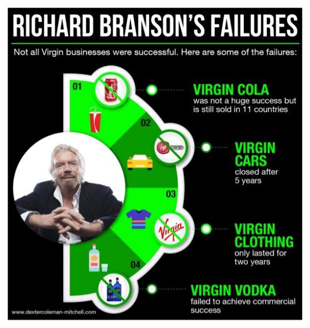 Richard Branson's ventures were not all successful - remember Virgin Cola?